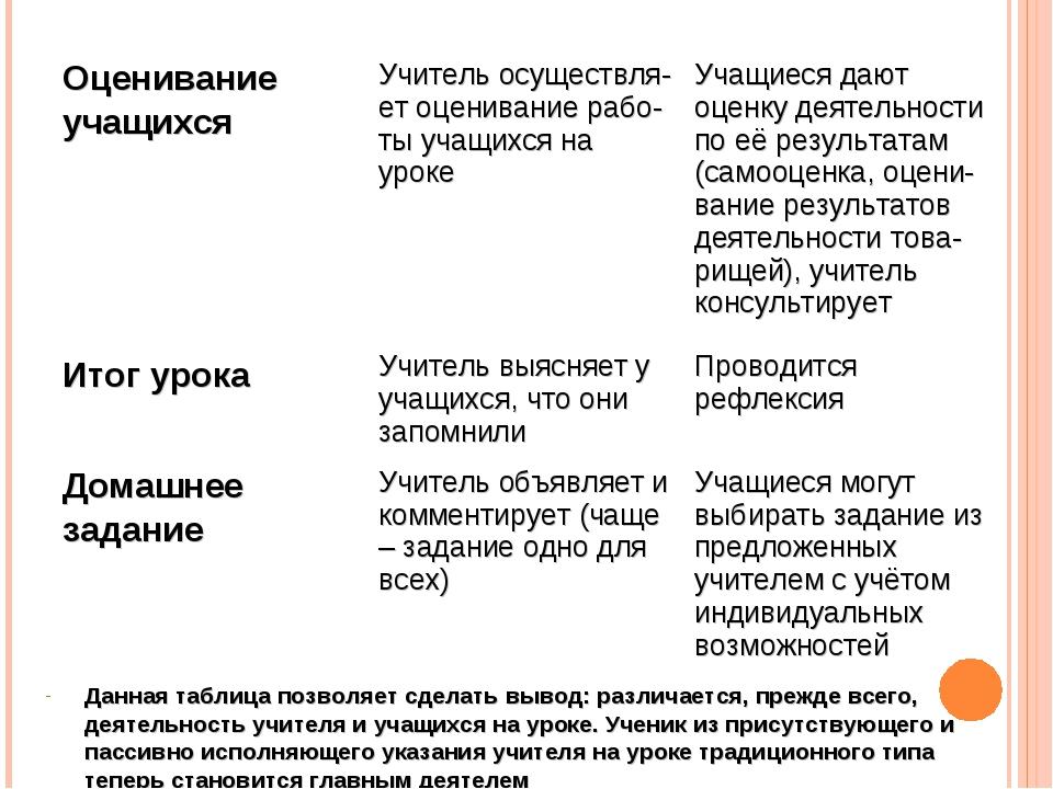 Данная таблица позволяет сделать вывод: различается, прежде всего, деятельнос...
