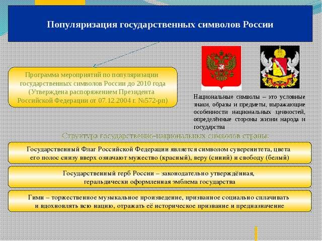 Популяризация государственных символов России Программа мероприятий по популя...