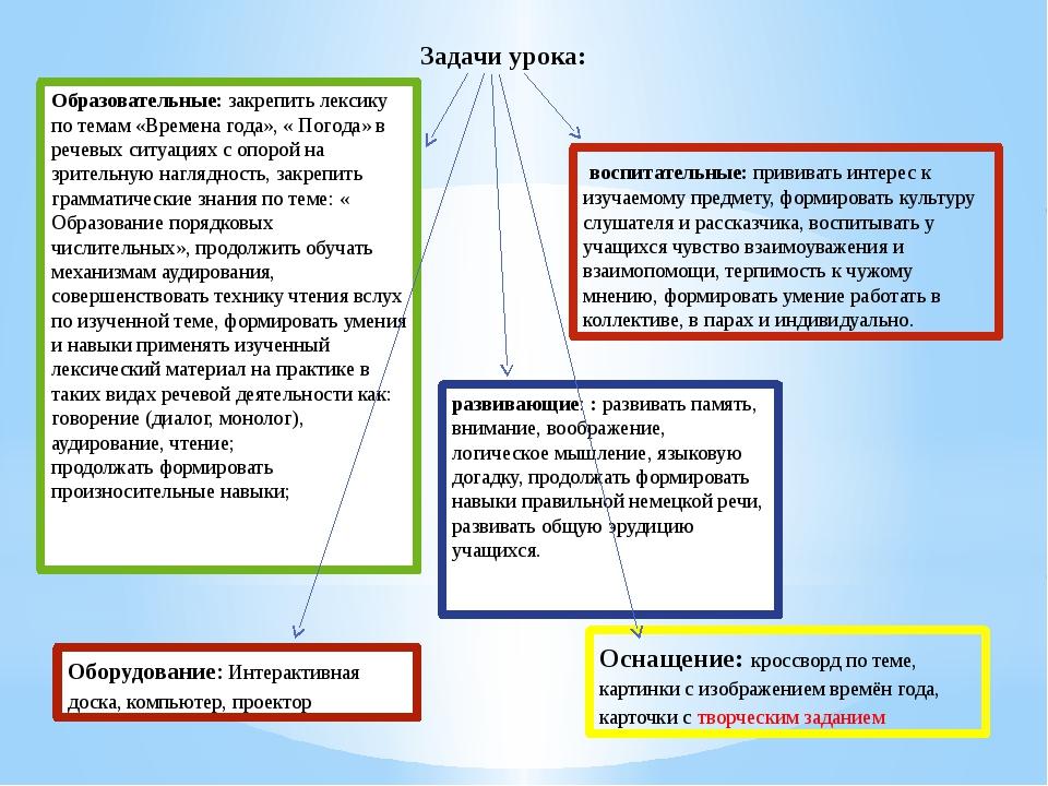 Задачи урока: развивающие: :развивать память, внимание, воображение, логич...