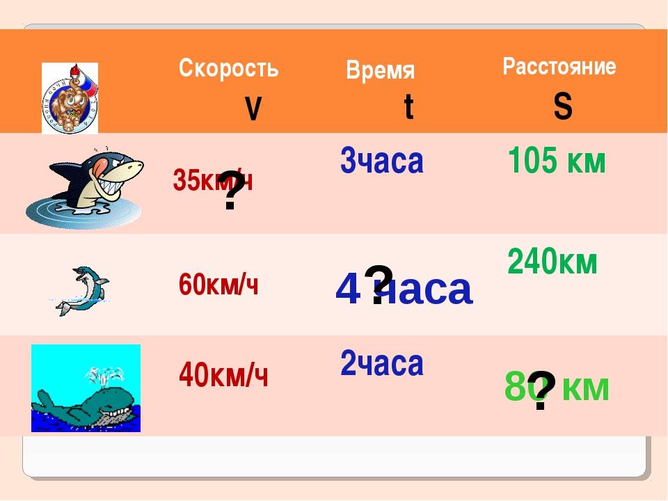 35км/ч 60км/ч 40км/ч Скорость Время Расстояние V t S 4 часа 80 км ? ? ?