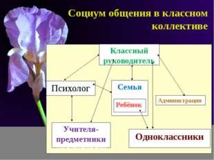 Социум общения в классном коллективе СОЦИУМ Семья Ребёнок Классный руководите