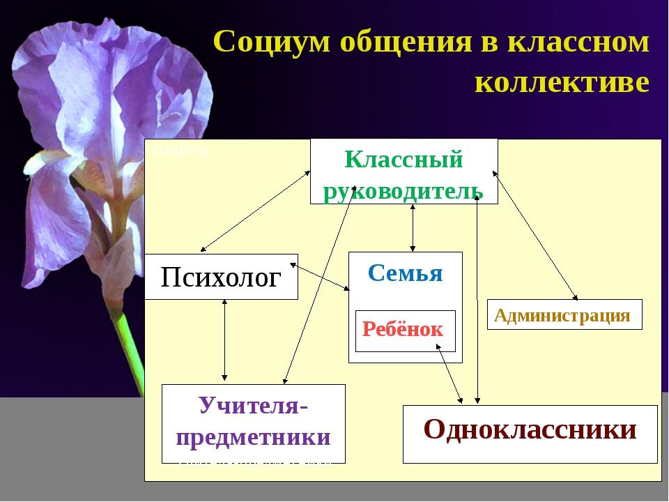 Социум общения в классном коллективе СОЦИУМ Семья Ребёнок Классный руководите...