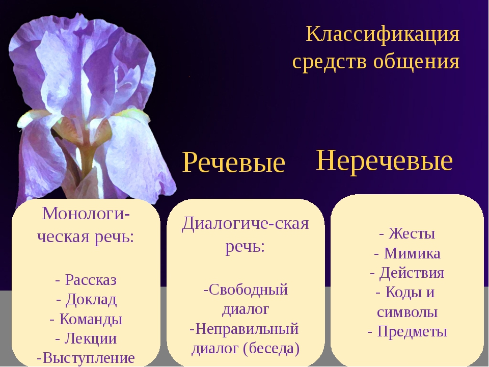 Классификация средств общения Речевые Неречевые . - Жесты - Мимика - Действия...