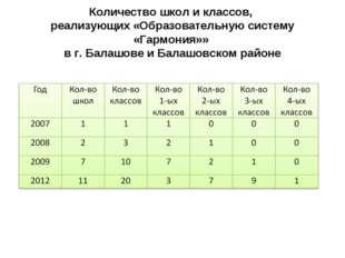Количество школ и классов, реализующих «Образовательную систему «Гармония»» в