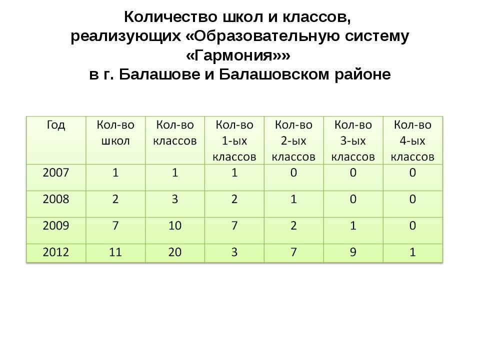 Количество школ и классов, реализующих «Образовательную систему «Гармония»» в...