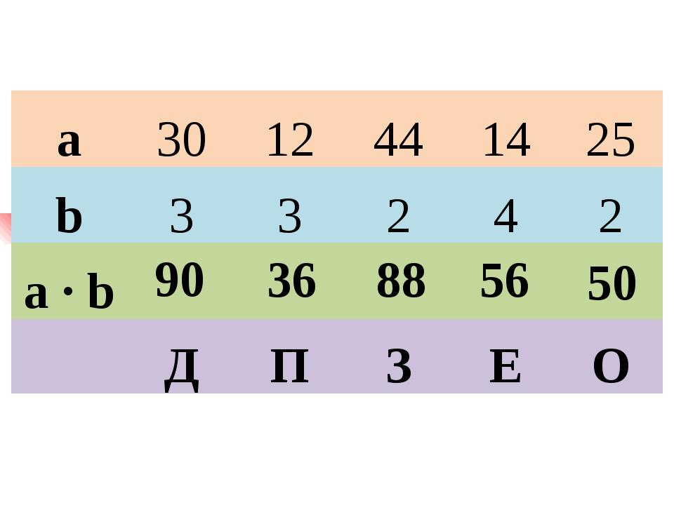90 36 88 56 50 а 30 12 44 14 25 b 3 3 2 4 2 a ∙ b       Д П З Е О