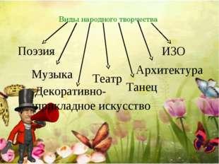 Виды народного творчества Поэзия Музыка Декоративно-прикладное искусство Теат