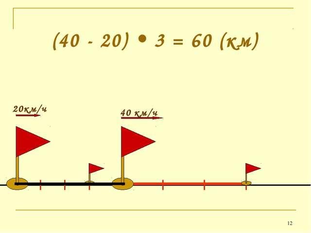 * (40 - 20) • 3 = 60 (км)