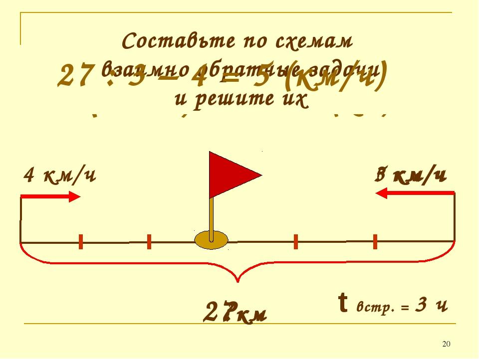 * 4 км/ч 5 км/ч ?км t встр. = 3 ч 4 • 3 + 5 • 3 = 27 (км) (4 + 5) • 3 = 27 (к...