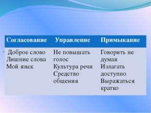 Распределительный диктант Согласование Управление Примыкание Доброе слово Ли