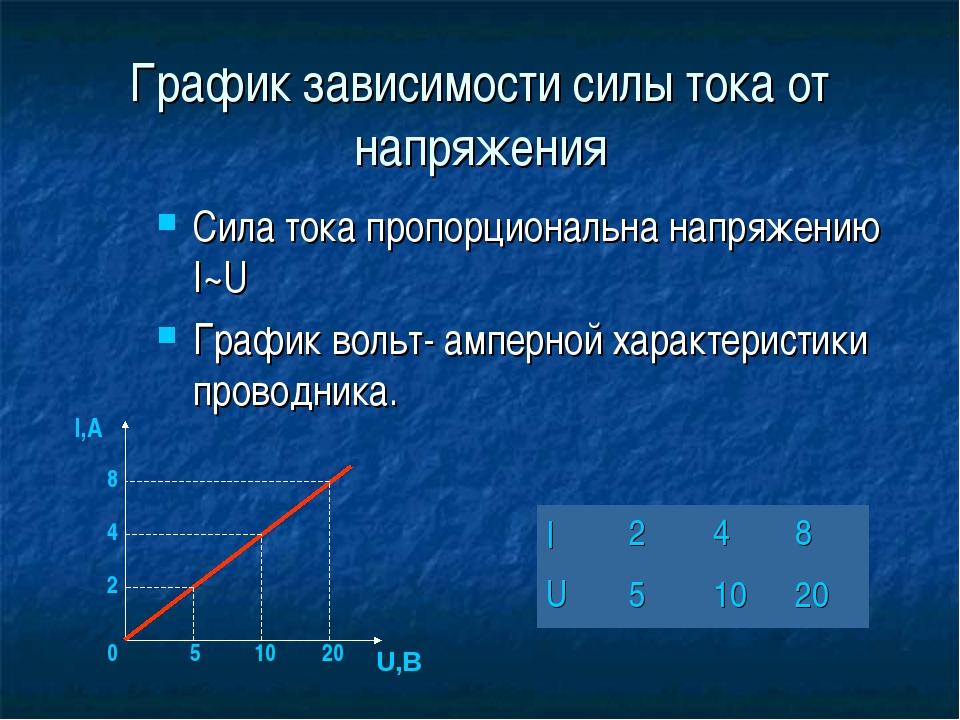 График зависимости силы тока от напряжения Сила тока пропорциональна напряжен...