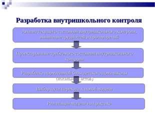 Разработка внутришкольного контроля Анализ текущего состояния внутришкольного
