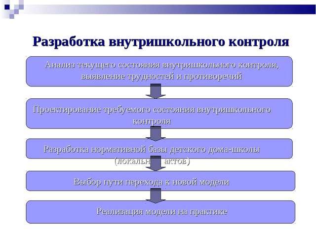 Разработка внутришкольного контроля Анализ текущего состояния внутришкольного...