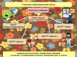 Структура самоуправления класса Классное собрание Совет класса (во главе – Пр