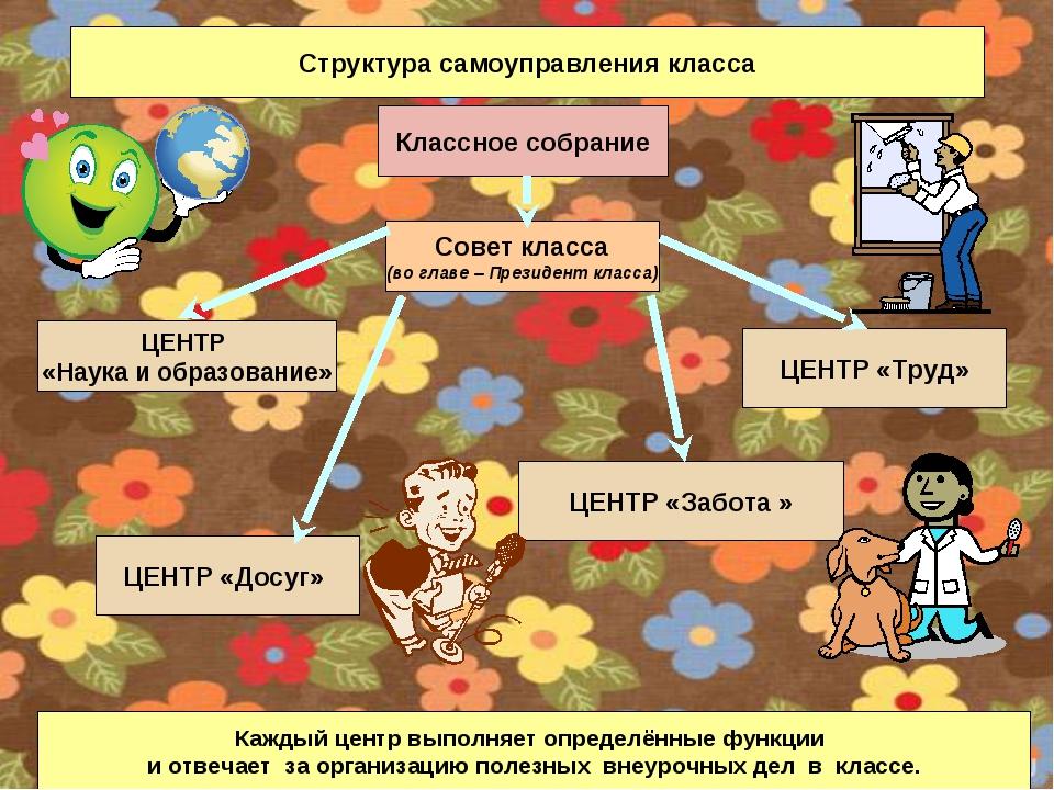 Структура самоуправления класса Классное собрание Совет класса (во главе – Пр...