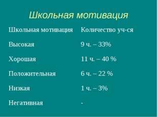 Школьная мотивация Школьная мотивацияКоличество уч-ся Высокая 9 ч. – 33% Хо