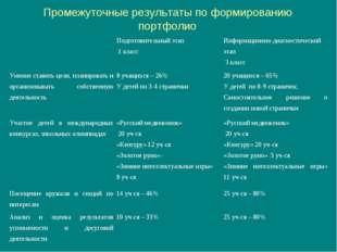 Промежуточные результаты по формированию портфолио Подготовительный этап 1 к