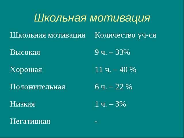 Школьная мотивация Школьная мотивацияКоличество уч-ся Высокая 9 ч. – 33% Хо...