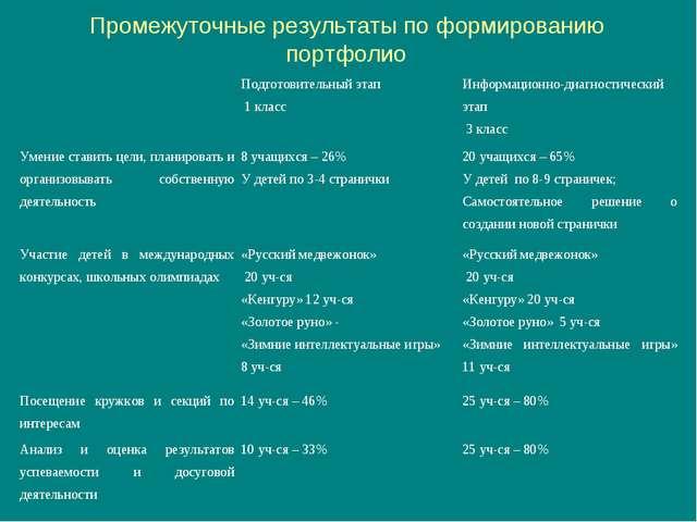 Промежуточные результаты по формированию портфолио Подготовительный этап 1 к...