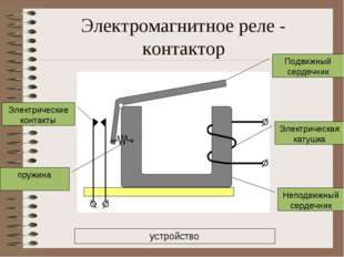 Электромагнитное реле - контактор Электрическая катушка Неподвижный сердечник