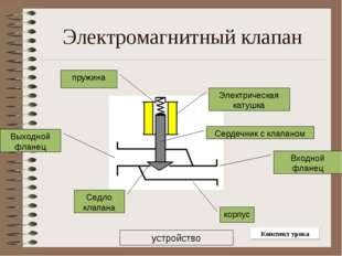 Электромагнитный клапан Электрическая катушка корпус Входной фланец Выходной
