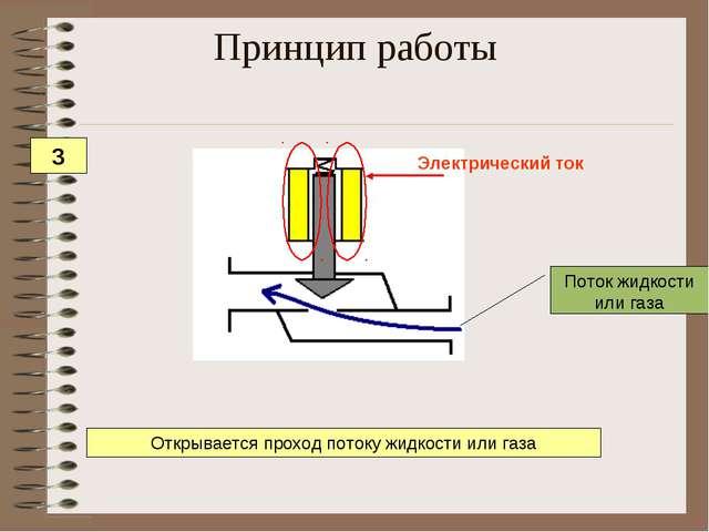 Поток жидкости или газа Открывается проход потоку жидкости или газа Принцип р...