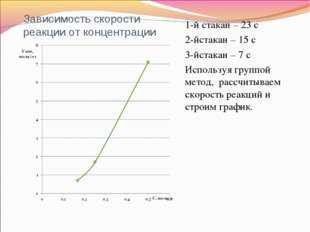 Зависимость скорости реакции от концентрации 1-й стакан – 23 с 2-йстакан – 15