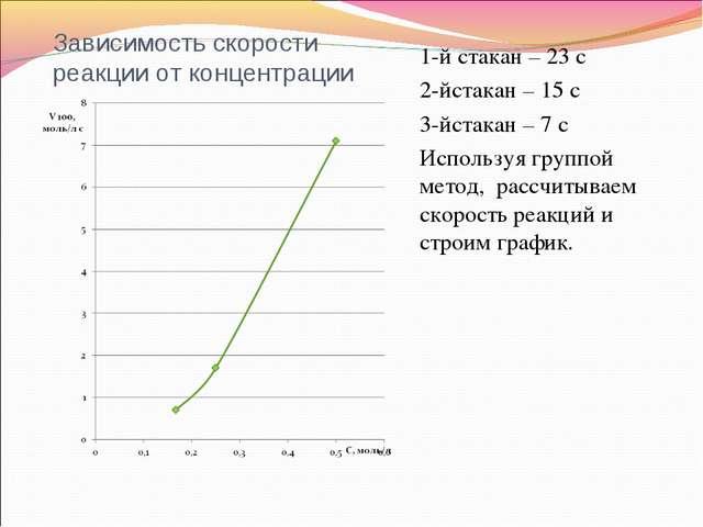 Зависимость скорости реакции от концентрации 1-й стакан – 23 с 2-йстакан – 15...