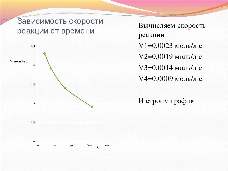 Зависимость скорости реакции от времени Вычисляем скорость реакции V1=0,0023...