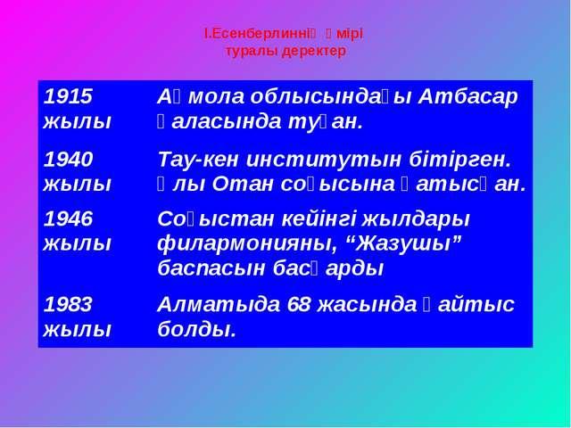 І.Есенберлиннің өмірі туралы деректер 1915 жылыАқмола облысындағы Атбасар қа...