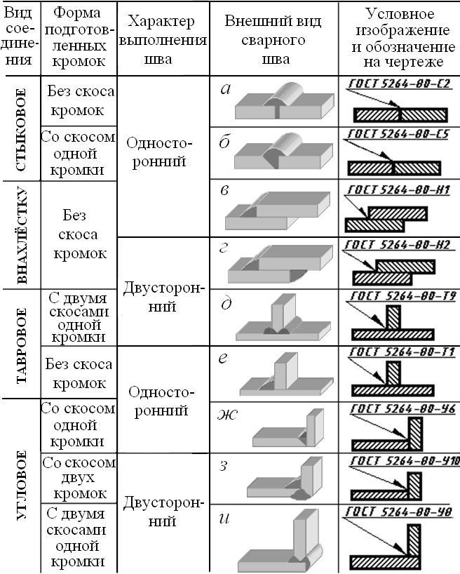 Приложение П.3 (справочное) Основные типы и обозначения сварных соединений
