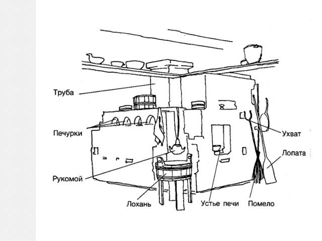 Русская печь со временем приобрела массу удобных приспособлений, Например, ш...
