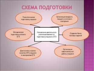 Направления деятельности учителя математики по подготовке учащихся к ЕГЭ Мето