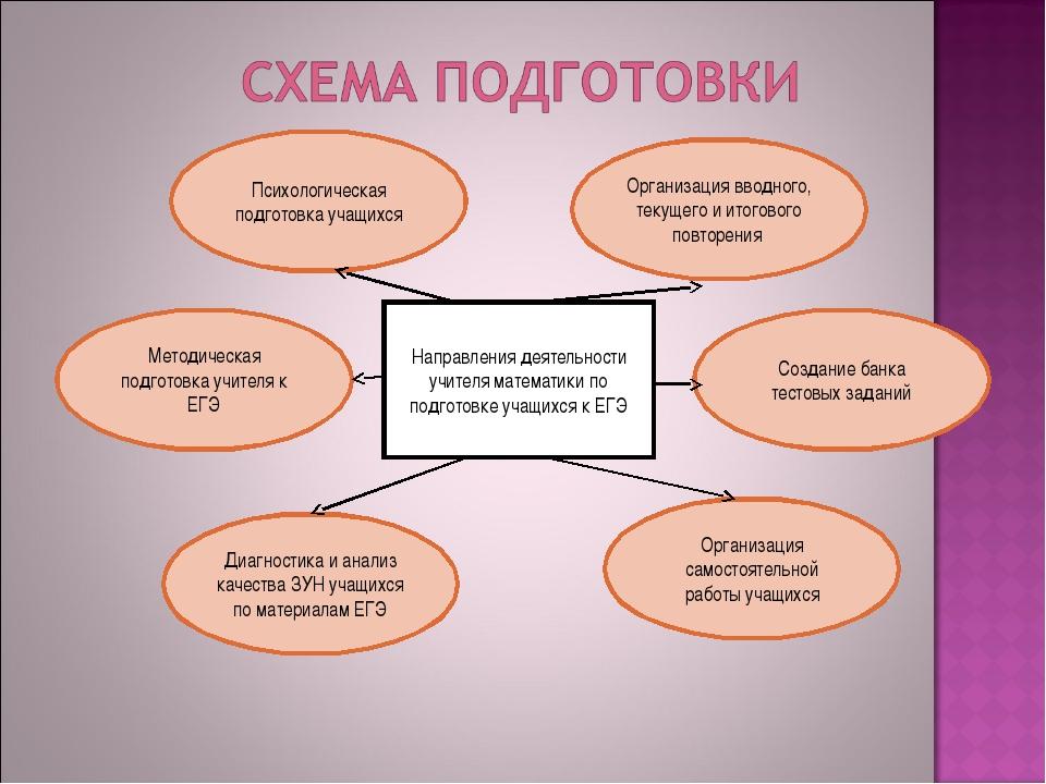 Направления деятельности учителя математики по подготовке учащихся к ЕГЭ Мето...