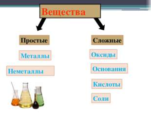 Простые Сложные Металлы Неметаллы Оксиды Соли Кислоты Основания Вещества