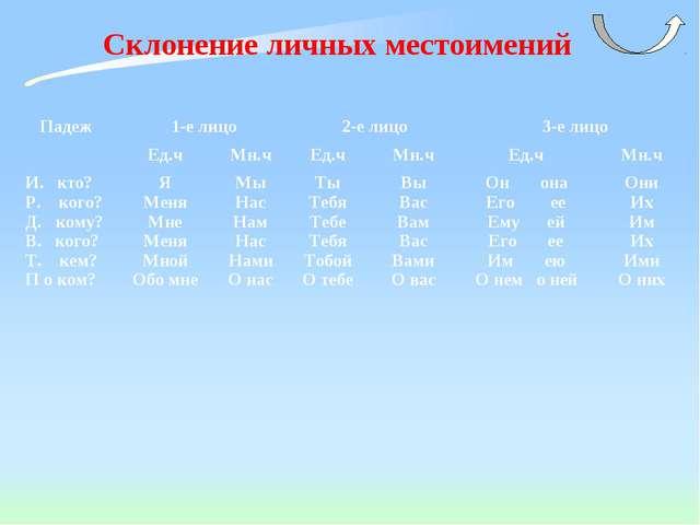 Склонение личных местоимений Падеж 1-е лицо2-е лицо3-е лицо Ед.чМн.чЕд....