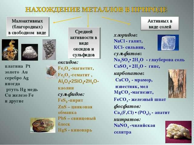 Средней активности в виде оксидов и сульфидов Малоактивных (благородных) в св...