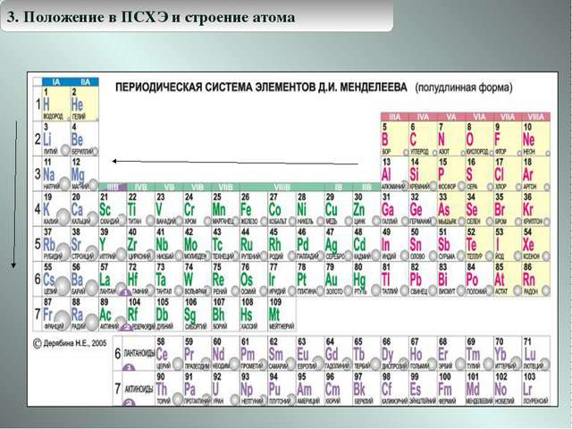 * 3. Положение в ПСХЭ и строение атома