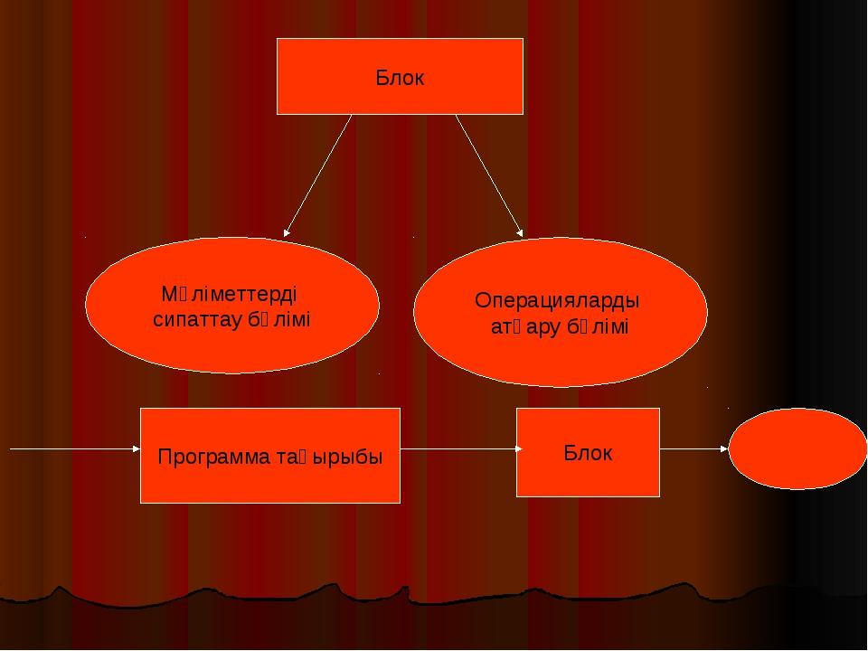 Блок Мәліметтерді сипаттау бөлімі Операцияларды атқару бөлімі Программа тақыр...