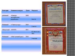 Участие в муниципальных и региональных конкурсах профессионального мастерств
