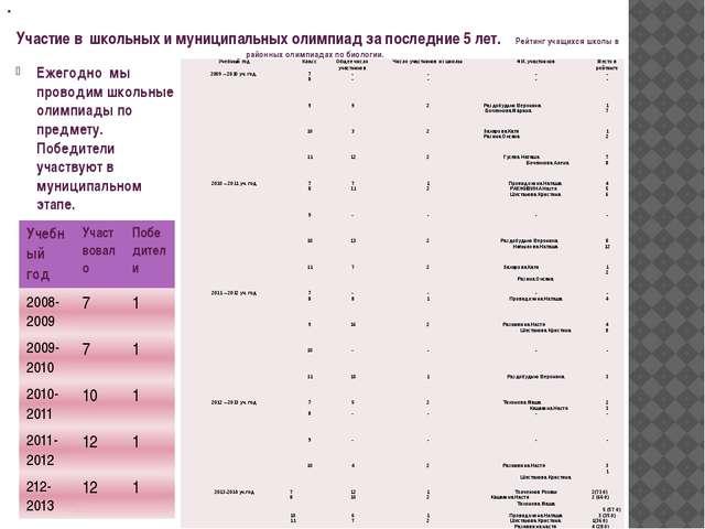 Участие в школьных и муниципальных олимпиад за последние 5 лет. Рейтинг учащ...