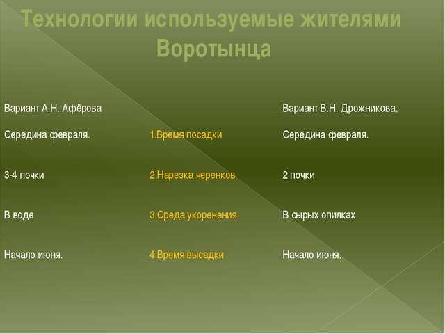 Технологии используемые жителями Воротынца 1.Время посадки 2.Нарезка черенков...