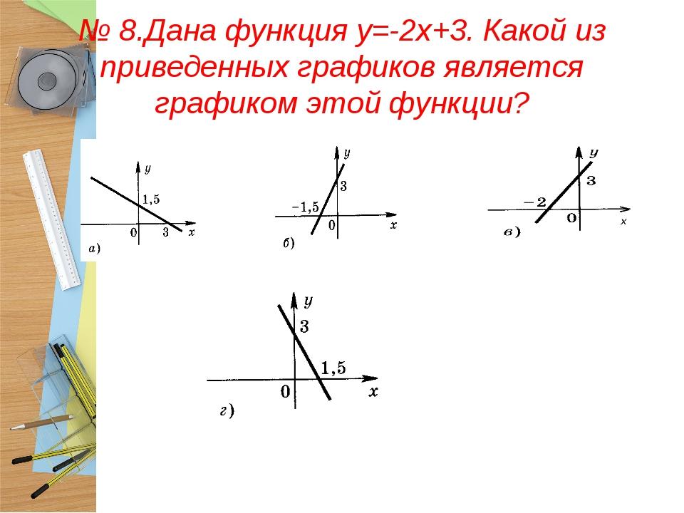 № 8.Дана функция у=-2х+3. Какой из приведенных графиков является графиком это...