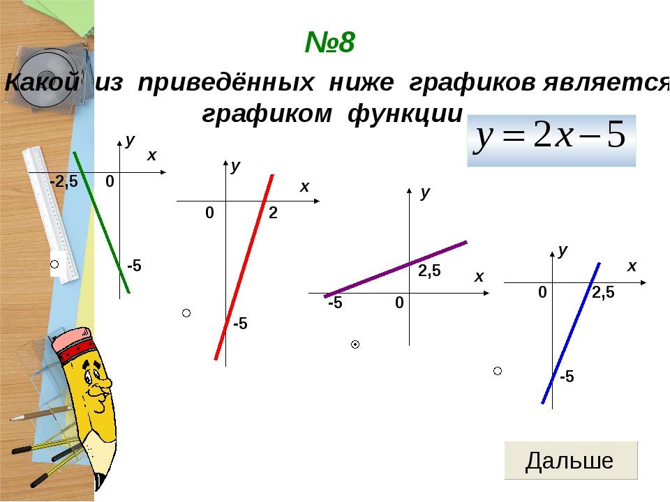 №8 0 х у -2,5 -5 0 х у 2 -5 Какой из приведённых ниже графиков является графи...
