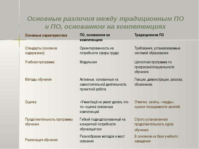 Основные различия между традиционным ПО и ПО, основанном на компетенциях