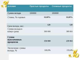 условия Простые проценты Сложные проценты Сумма вклада 150000 150000 Ставка,