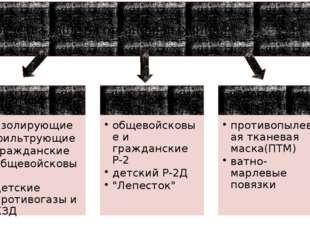 Средства защиты органовдыхания.