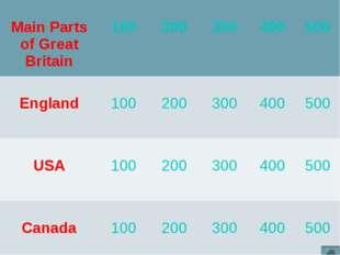 Main Parts of Great Britain 100 200 300 400 500 England 100 200 300