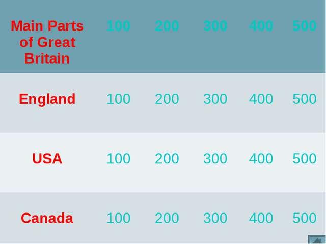 Main Parts of Great Britain 100 200 300 400 500 England 100 200 300...