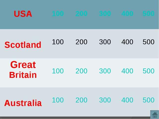 USA 100 200 300 400 500 Scotland 100 200 300 400 500 Great Britain...